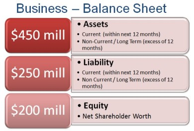 Business - Balance Sheet Diagram