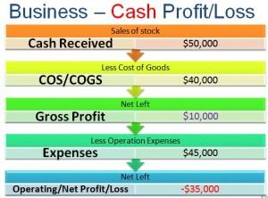 Cash Profit diagram