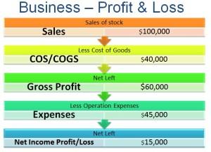 Profit & Loss Diagram