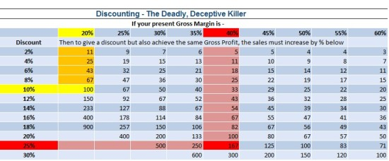Discounting Table Examples