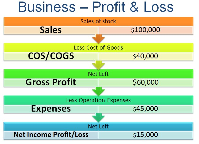how to make a profit and loss