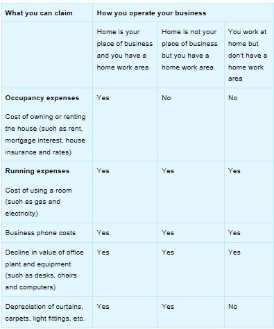 Business Tax Tips – Home Office Expenses the ATO allows you to claim