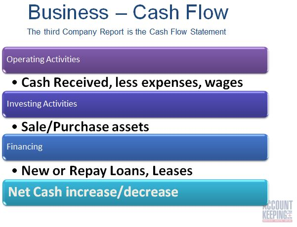 cashflow tips what the cashflow statement shows bookkeepers and