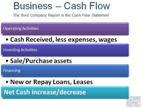 Cash Flow Stmt Summary
