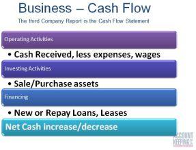 Cash Flow Stmt Summary