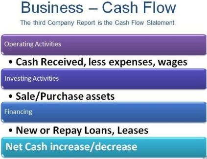 Business Finance 101 – How does the Cashflow Statement Work – Overview for Business Owners
