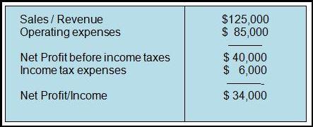 2 Profit and Loss