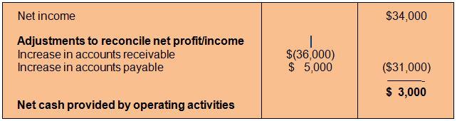 4 ar and ap cash flow(1)